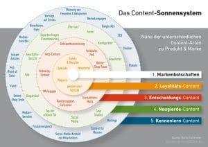 Verschiedene Contettypen im Content-Sonnensystem